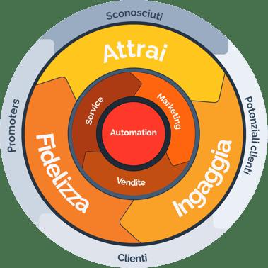 Cos'è la marketing automation: soluzioni e benefici per il B2B