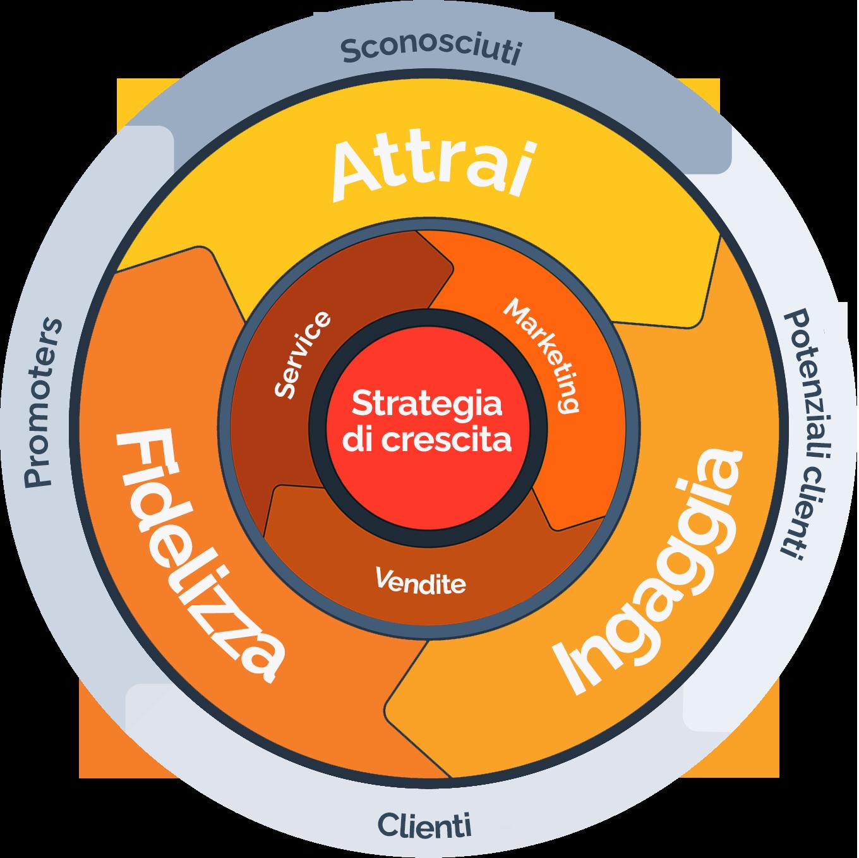 strategia di crescita - Guida completa alla lead generation B2B