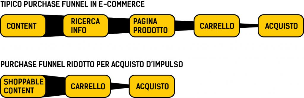 cos'è lo shoppable content digital marketing purchase funnel