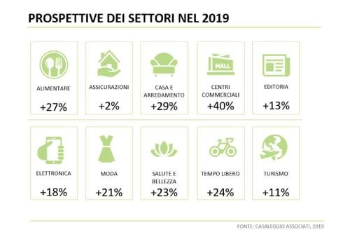 Prospettive-di-distribuzione-del-fatturato-e-commerce-2019-casaleggio-associati