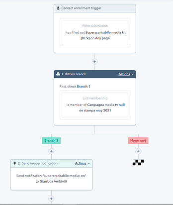 esempio di workflow nella marketing automation