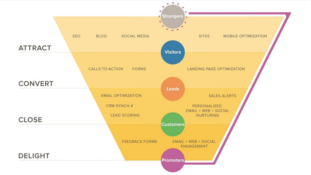 Le sezioni del funnel di marketing