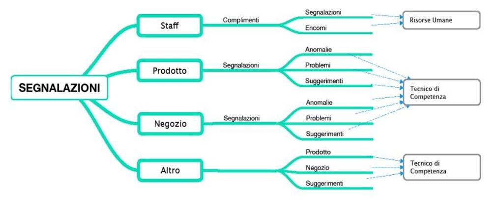 Horizon il software per le gestione del customer care OFG Advertising Agenzia di Comunicazione a Milano