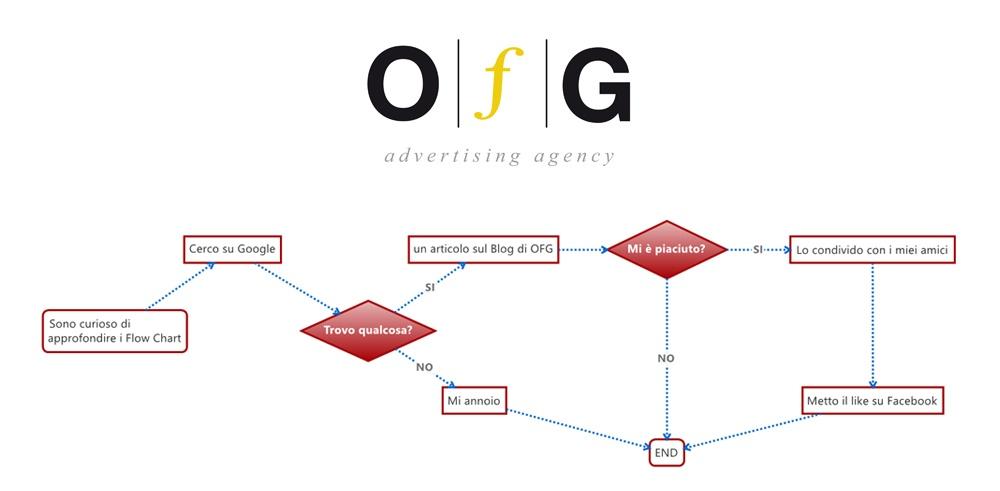 Disegnare un Flow Chart: mettere su carta idee, progetti e strategie
