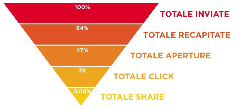 Email Marketing ancora in crescita: un po' di numeri