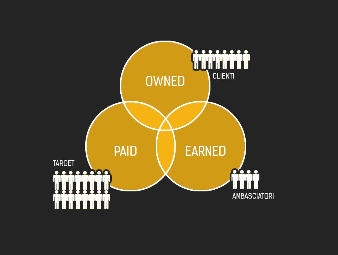 Cos'è la Content Distribution: customer journey, touchpoints e affini
