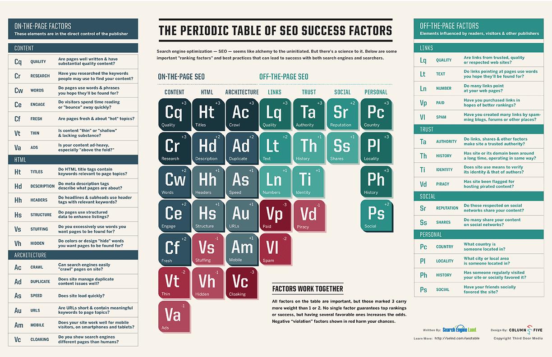 Tutti i fattori di una strategia SEO di successo: la tavola periodica