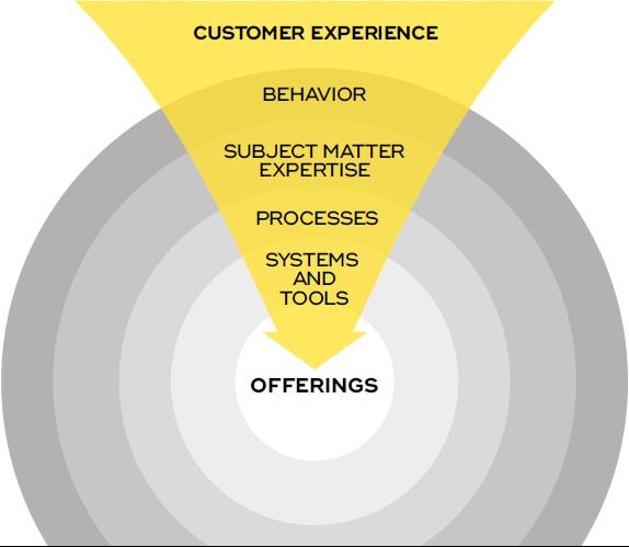 customer experience Design thinking esperienza cliente
